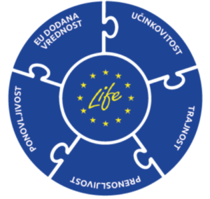 LIFE programme, European Commission, Action Grants